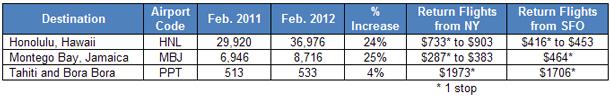 Popularity and flight prices of Hawaii, Jamaica and Tahiti