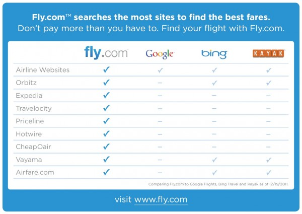 Fly.com Comparison