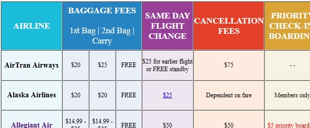How To Navigate Airline Fees Fly Com Travel Blog